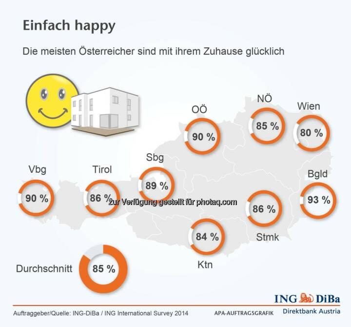 ING DiBa: 85% der Österreicher sind glücklich mit ihrem Zuhause.