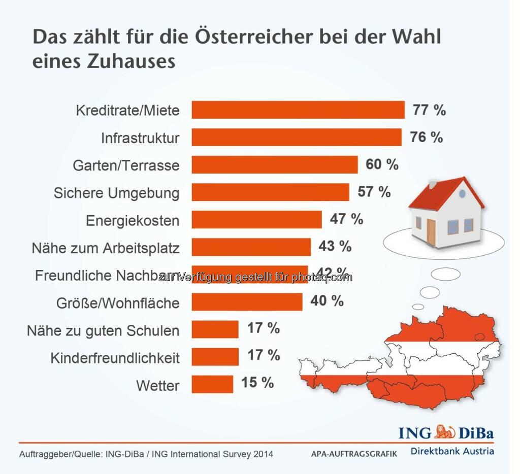 ING DiBa: Monatliche Belastungen und Infrastruktur zählen für die Österreicher für die Wahl eines Zuhauses, © Aussender (12.11.2014)