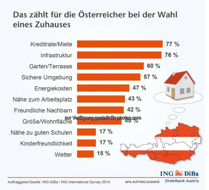 ING DiBa: Monatliche Belastungen und Infrastruktur zählen für die Österreicher für die Wahl eines Zuhauses