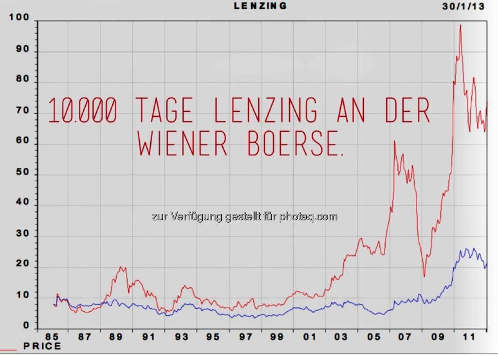 Lenzing 10.000 Tage Börsenotiz und ca. mal 15 im Kurs. CEO-Statement dazu siehe http://www.christian-drastil.com/2013/02/04/heute-10-000-tage-lenzing-an-der-wiener-borse-teil-2-das-ceo-statement/ , die Performance-Fakten dazu siehe http://www.christian-drastil.com/2013/02/04/heute-10-000-tage-lenzing-an-der-wiener-borse-teil-1-die-facts/ (04.02.2013)