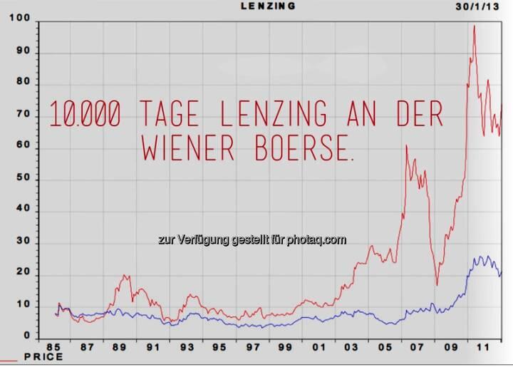 Lenzing 10.000 Tage Börsenotiz und ca. mal 15 im Kurs. CEO-Statement dazu siehe http://www.christian-drastil.com/2013/02/04/heute-10-000-tage-lenzing-an-der-wiener-borse-teil-2-das-ceo-statement/ , die Performance-Fakten dazu siehe http://www.christian-drastil.com/2013/02/04/heute-10-000-tage-lenzing-an-der-wiener-borse-teil-1-die-facts/