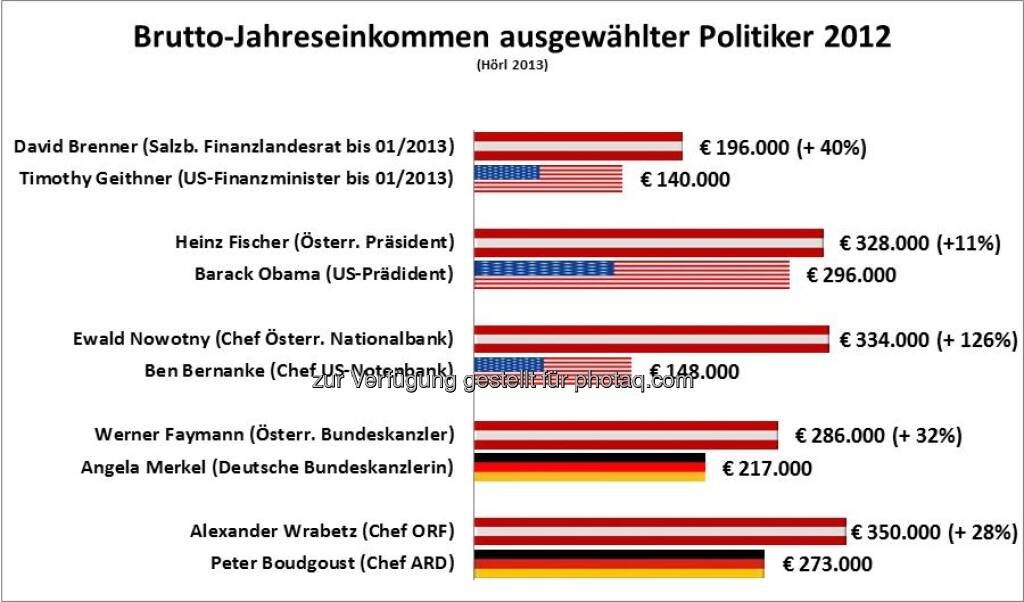 David Brenner vs. Timothy Geithner: Michael Hörl vergleicht das Jahreseinkommen österreichischer und internationaler Politiker, Artikel siehe http://www.christian-drastil.com/2013/02/04/warum-david-brenner-mehr-verdiente-als-timothy-geithner-michael-horl/ (04.02.2013)