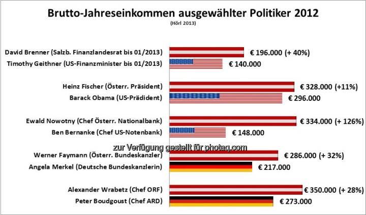 David Brenner vs. Timothy Geithner: Michael Hörl vergleicht das Jahreseinkommen österreichischer und internationaler Politiker, Artikel siehe http://www.christian-drastil.com/2013/02/04/warum-david-brenner-mehr-verdiente-als-timothy-geithner-michael-horl/