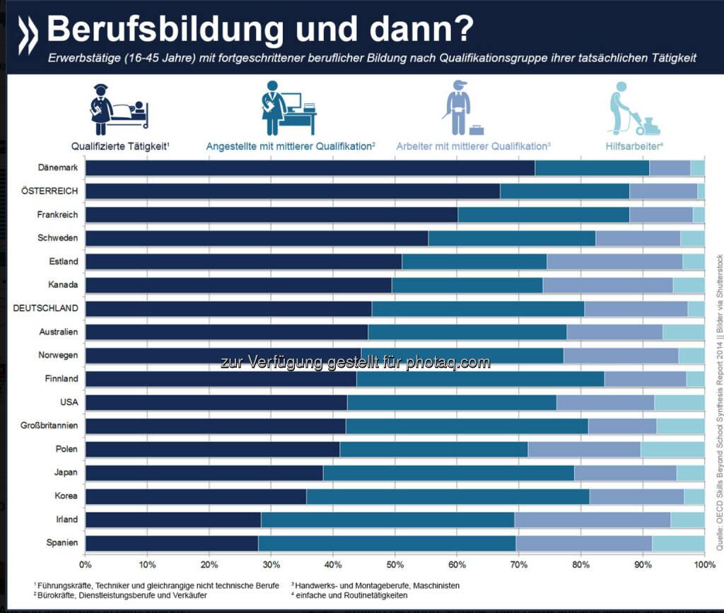 Karrieremotor Berufsbildung? In Österreich arbeiten zwei Drittel der Erwerbstätigen mit fortgeschrittener Berufsbildung (postsekundar) in qualifizierten Tätigkeiten, etwa im medizinischen oder technischen Sektor. Noch erfolgversprechender ist berufliche Aus- und Weiterbildung nur in Dänemark (73%).   Mehr Informationen zu fortgeschrittener Berufsbildung in OECD-Ländern gibt es unter: http://bit.ly/1wWw4Wv (S. 65 f.), © OECD (13.11.2014)