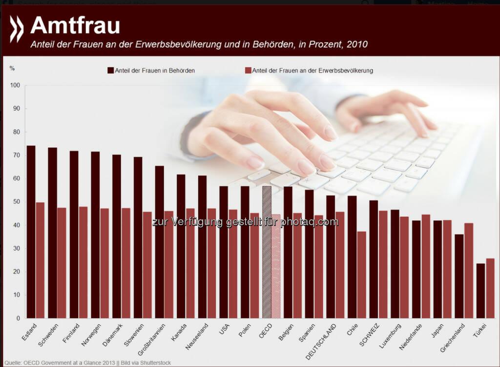 Amtfrau: In den Behörden vieler OECD-Länder arbeiten mehr Frauen als Männer. Vor allem in Nordeuropa sind die Amtstuben bis zu drei Vierteln weiblich. Der Anteil der Frauen in der öffentlichen Verwaltung ist seit 2001 in allen OECD-Ländern gestiegen, für die Daten vorliegen.  Mehr Informationen zum Thema unter: http://bit.ly/1xDHj6o, © OECD (14.11.2014)