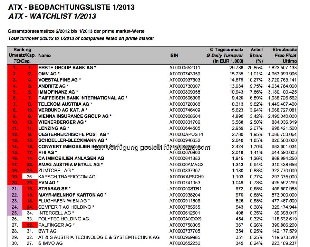 ATX-Beobachtungliste Jänner 2013 (c) Wiener Börse, siehe http://www.christian-drastil.com/2013/02/05/atx-neu-zumtobel-mit-guten-karten-mayr-und-jetzt-auch-strabag-im-abstiegsrennen/ (05.02.2013)