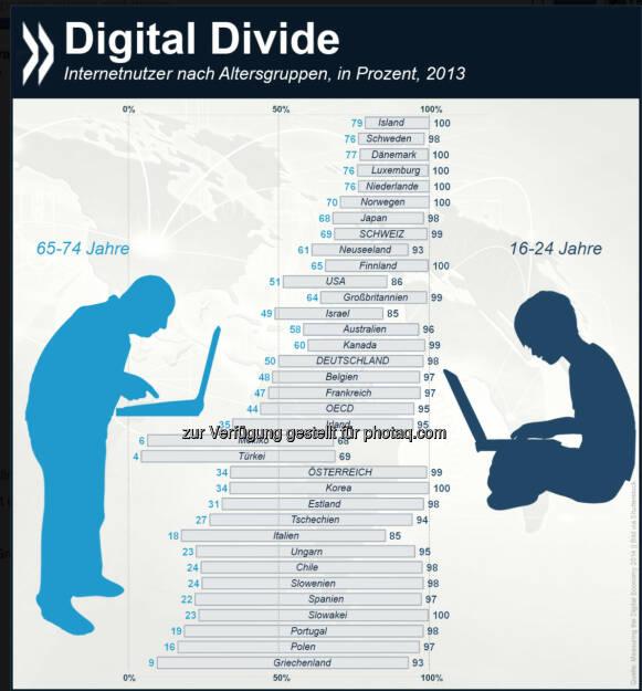 Worlds apart: Das Internet nutzen im OECD-Schnitt 95 Prozent der 16- bis 24-Jährigen. Bei ihren Großeltern (65-74 Jahre) ist der Anteil mit 44 Prozent nicht mal halb so hoch. Die größten Lücken zwischen den Generationen klaffen in Griechenland, Polen und Portugal. Mehr Infos zum Thema unter: http://bit.ly/1zvECTP, © OECD (17.11.2014)
