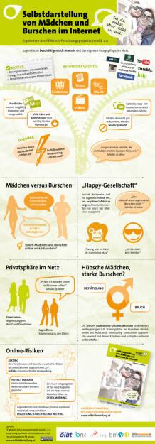 Öiat: Jugendliche im Internet: Wenn Likes das Selbstbewusstsein bestimmen, © Aussender (18.11.2014)