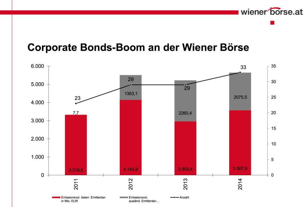 Corporate Bonds-Boom an der Wiener Börse © Wiener Börse, © Aussender (20.11.2014)