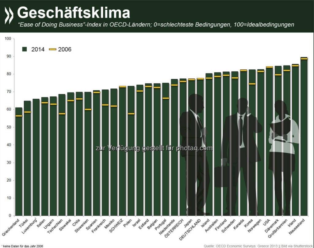 Gutes Geschäft: In fast allen OECD-Ländern ist es in den vergangenen Jahren einfacher geworden, Unternehmen zu gründen und zu führen. Am besten sind die Geschäftsbedingungen in Neuseeland, die größten Hindernisse gibt es in Griechenland und der Türkei. Mehr Informationen über die wirtschaftlichen Bedingungen speziell in Griechenland gibt es unter: http://bit.ly/1HpC4fg (S.91 f.), © OECD (20.11.2014)