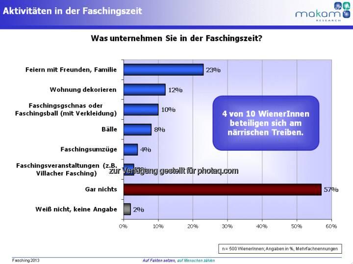 Grafik Faschingszeit in Wien (Aussendung Makam)