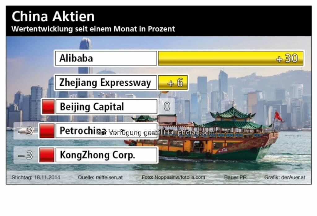 China Aktien: Alibaba, Zhejiang, Beijing Capital, Petrochina, KongZhong (Bauer PR, derAuer.at), © Aussender (23.11.2014)