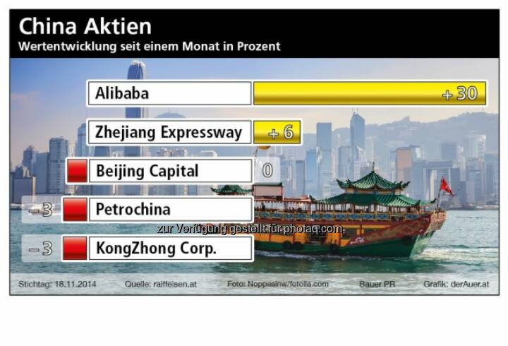 China Aktien: Alibaba, Zhejiang, Beijing Capital, Petrochina, KongZhong (Bauer PR, derAuer.at)