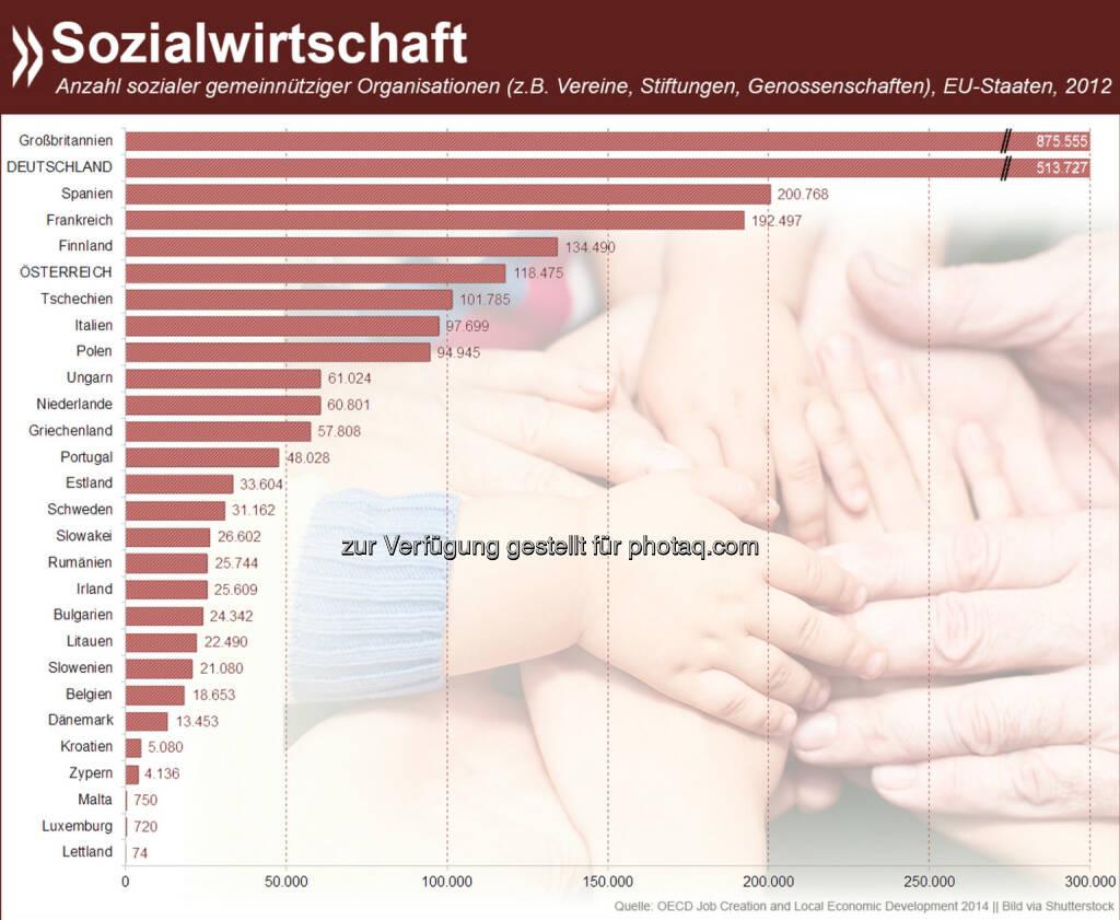Sozialwirtschaft wird in Europa groß geschrieben. In Großbritannien gibt es fast 900.000 Vereine, Stiftungen oder Genossenschaften, denen es wichtiger ist, soziale Probleme anzugehen als Profit zu machen. In Schweden, Belgien und den Niederlanden arbeiten mehr als 10% der Beschäftigten in dem Sektor.  Mehr Informationen zum Thema unter: http://bit.ly/14WrZYe, © OECD (23.11.2014)