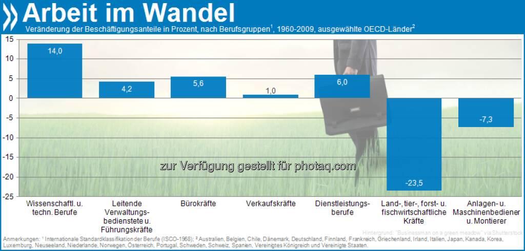 Bauer sucht Job: In OECD-Ländern ist der Beschäftigungsanteil in der Land- und Forstwirtschaft zwischen 1960 und 2009 um etwa 25 Prozent gesunken. Mehr unter http://bit.ly/SMzzKM (S.21) (07.02.2013)