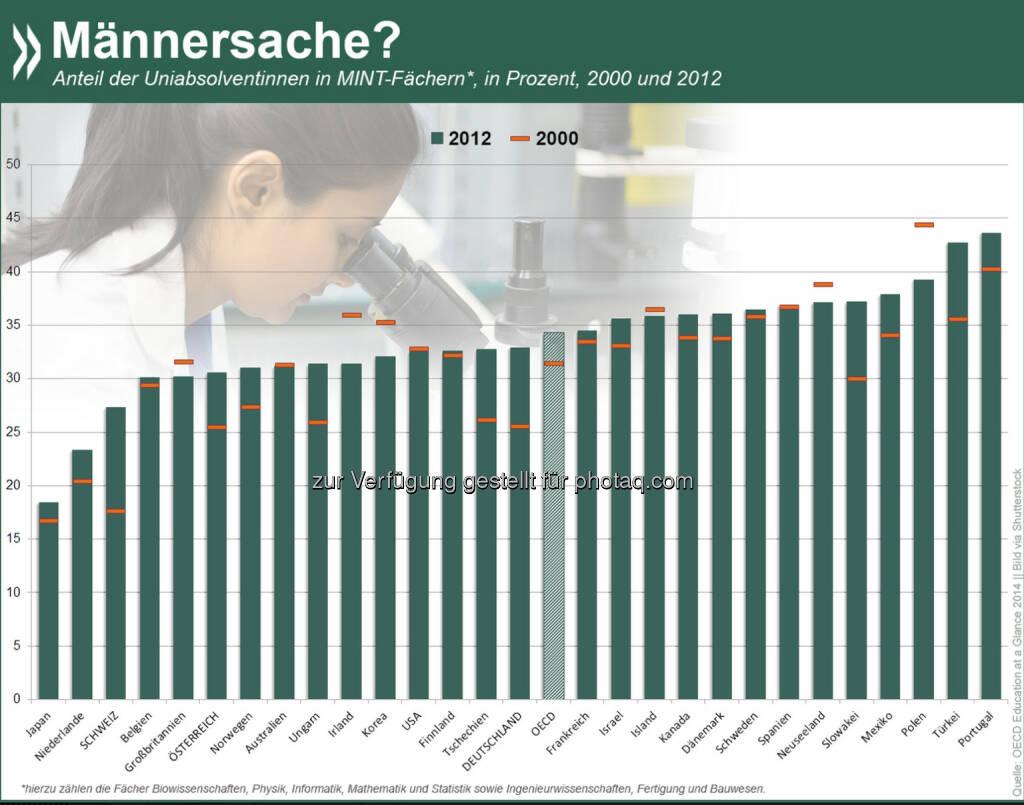 """Männersache? Ein Drittel der naturwissenschaftlichen und technischen Uni-Abschlüsse gingen in der OECD 2012 an Frauen. Vor allem in der Schweiz, Deutschland und der Slowakei erhöhte sich der Anteil der """"MINT-Frauen"""" seit Anfang 2000 erheblich – allerdings auf unterschiedlichem Niveau.  Mehr Informationen zum Thema gibt es unter: http://bit.ly/1qYH17H (S.101 f.), © OECD (25.11.2014)"""
