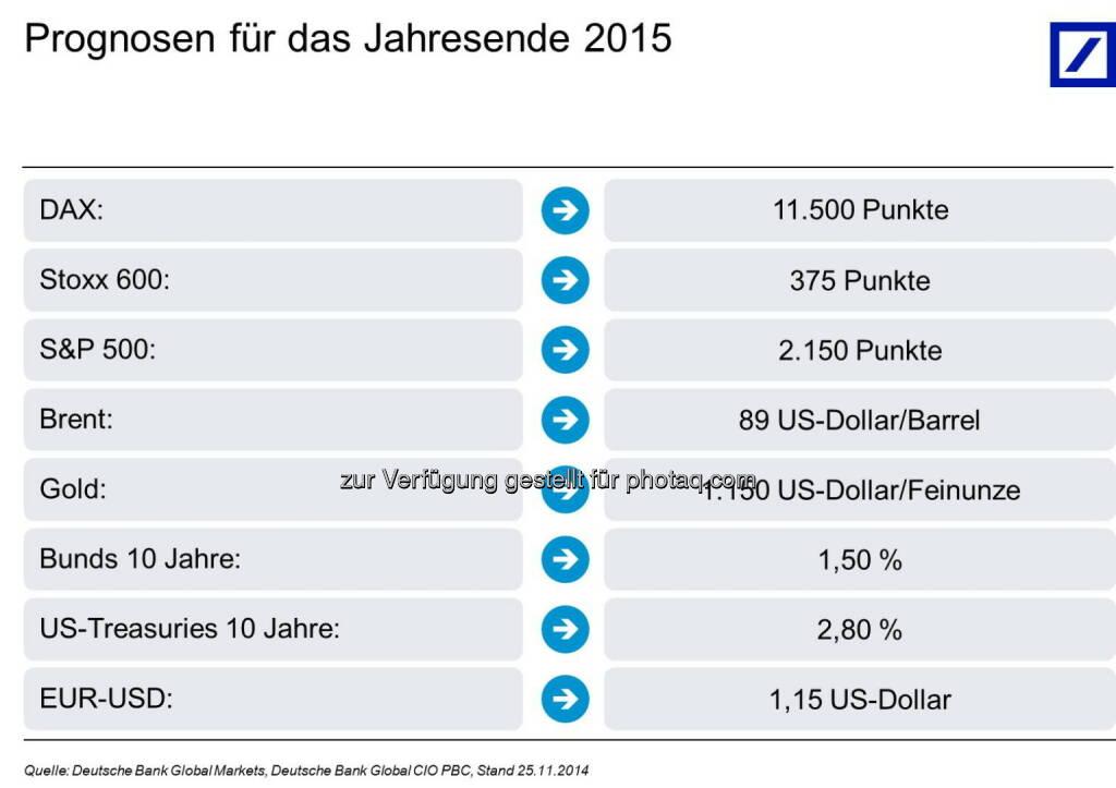 Deutsche Bank AG: Deutsche Bank Kapitalmarktausblick 2015: Amerika führt, Europa stagniert, © Aussender (26.11.2014)