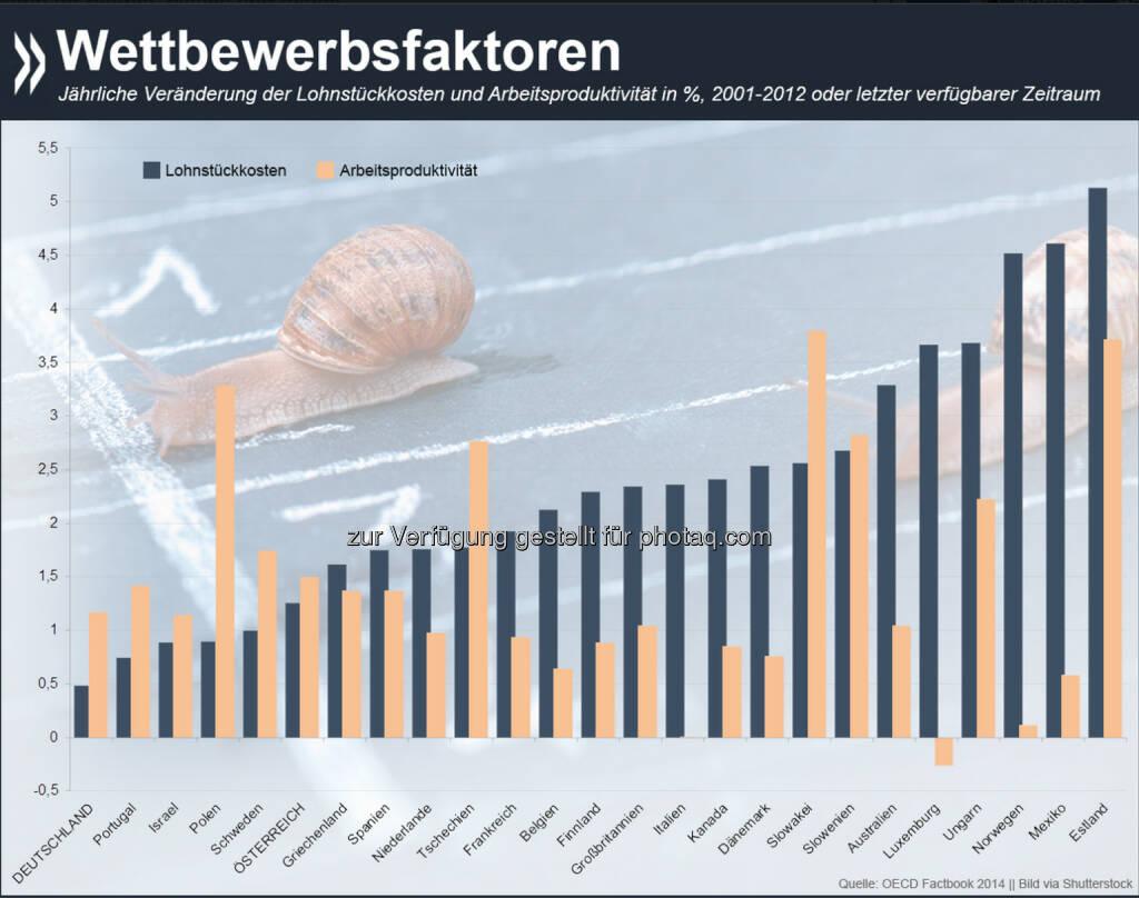 Im Vergleich zu anderen EU- und OECD-Ländern hat Deutschland seit 2001 deutlich an Wettbewerbsfähigkeit gewonnen. In diesem Zeitraum stiegen die Lohnstückkosten so moderat wie in keinem anderen erfassten Land. Die Arbeitsproduktivität hingegen wuchs verhältnismäßig stark.   Mehr Informationen zum Thema gibt es unter: http://bit.ly/1yff9hx , © OECD (27.11.2014)