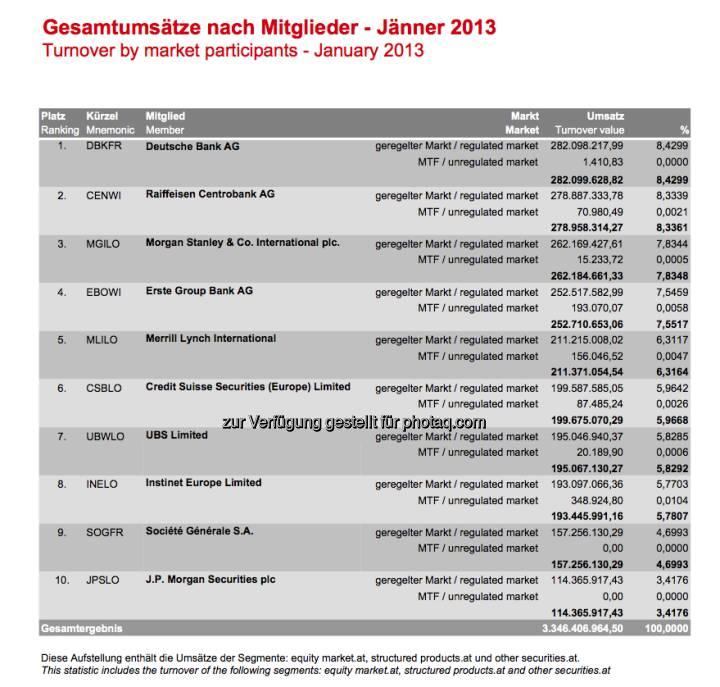 Deutsche Bank Umsatz Nr. 1 an der Wiener Börse im Jänner, dahinter die RCB, Morgan Stanley und die Erste Group ( (c) Wiener Börse