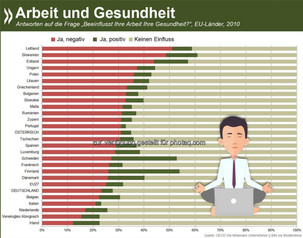 Wochenende! In Deutschland glauben 23 Prozent der Arbeitnehmer, dass ihre Arbeit negative Auswirkungen auf ihre Gesundheit hat. Nur vier Prozent berichten von einem positiven gesundheitlichen Effekt. Anders als im EU-Durchschnitt verbessert sich das Bild, wenn man nur Selbstständige betrachtet. Mehr Informationen zum Thema unter: http://bit.ly/1y817AL (74ff.), © OECD (28.11.2014)
