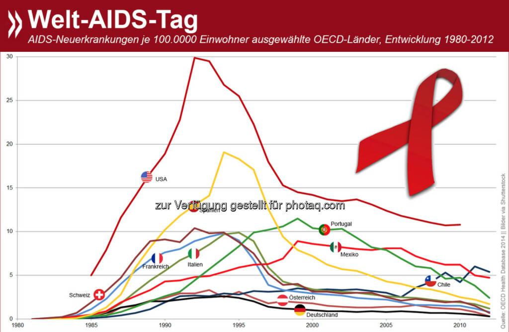 Welt-Aids-Tag: Die Zahl der Aids-Neuerkrankungen geht weltweit zurück. In Deutschland, Österreich und der Schweiz wurde 2012 jeweils weniger als ein Fall pro 100.000 Einwohner diagnostiziert. Trotz enormer Verbesserungen haben die USA im OECD-Raum die höchste AIDS-Häufigkeit pro Kopf.  Weitere Zahlen gibt es unter der Health-Rubrik von: http://bit.ly/1uYFqQd, © OECD (02.12.2014)