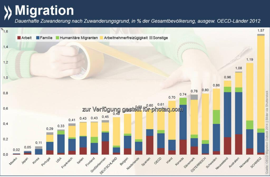 Migrationsmeister: Die USA und inzwischen auch Deutschland sind in absoluten Zahlen die beiden Zuwanderungsmagneten in der OECD. Auf die Einwohnerzahl bezogen, steht die Schweiz aber seit Jahren an der Spitze.  Mehr Infos zum Thema gibt es unter: http://bit.ly/1yBU3tH, © OECD (02.12.2014)