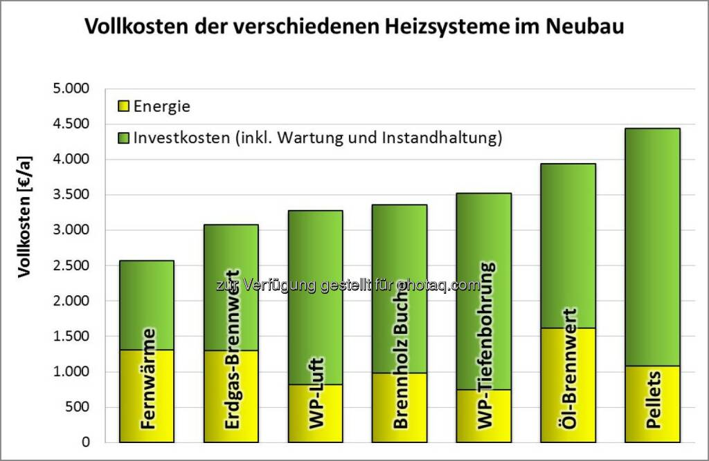 Fachverband Gas Wärme: Fernwärme und Gas gewinnen Heizkostenvergleich, © Aussender (03.12.2014)