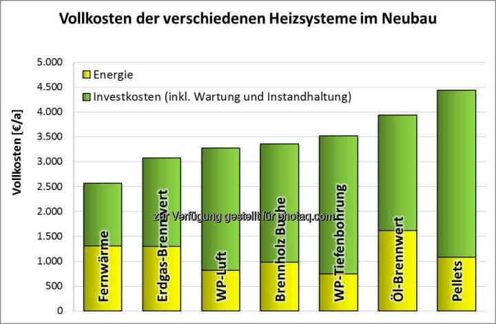 Fachverband Gas Wärme: Fernwärme und Gas gewinnen Heizkostenvergleich