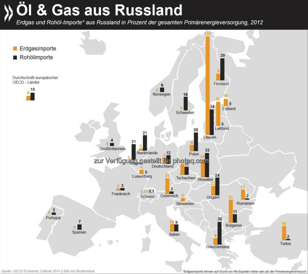 From Russia with Love? Viele europäische Länder beziehen einen erheblichen Teil ihrer Primärenergie aus russischen Öl- und Gaslieferungen. Sollte es zu Versorgungsausfällen kommen, beträfe das vor allem erdgasimportierende Staaten. Zwar gibt es komfortable europäische Vorräte, wegen mangelnder Infrastruktur würden aber nicht alle Länder davon profitieren.   Mehr Informationen zum Thema gibt es unter: bit.ly/1FT9teC (S.24 f.), © OECD (05.12.2014)