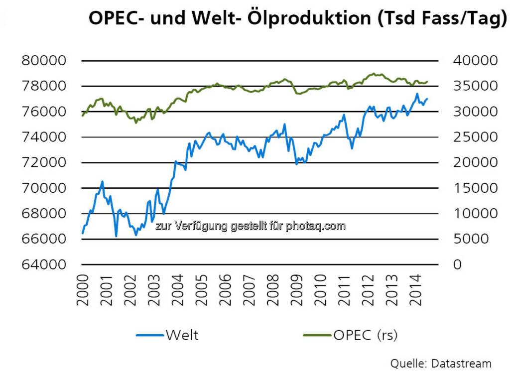 OPEC- und Welt- Ölproduktion, Quelle: ZKB Österreich AG, © Aussender (10.12.2014)