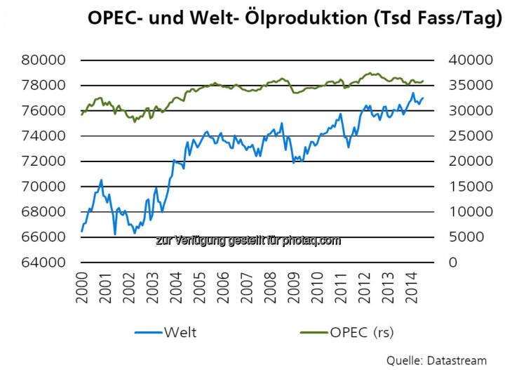 OPEC- und Welt- Ölproduktion, Quelle: ZKB Österreich AG