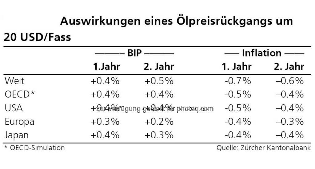 Ölpreisrückgang, Quelle: ZKB Österreich AG, © Aussender (10.12.2014)