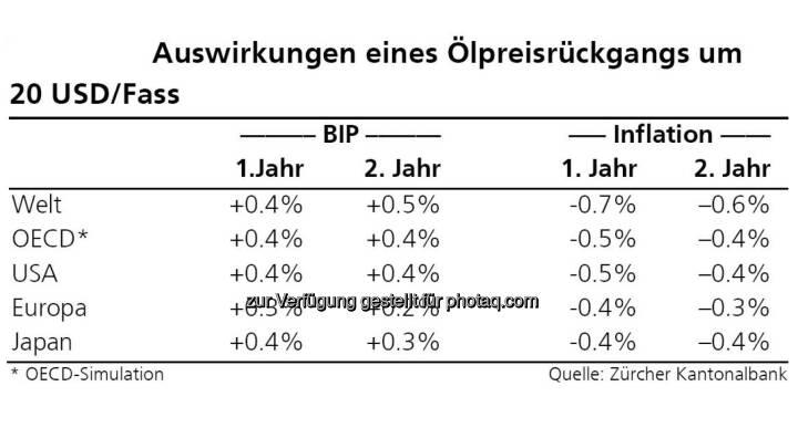 Ölpreisrückgang, Quelle: ZKB Österreich AG