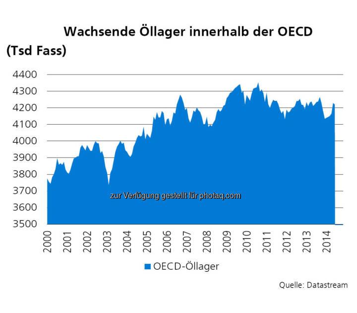 Öllager, Quelle: ZKB Österreich AG