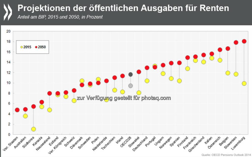 Teures Alter: Die öffentlichen Ausgaben für Renten summieren sich in OECD-Ländern schon heute auf bis zu 15 Prozent des Bruttoinlandsproduktes. In den kommenden 35 Jahren wird der Anteil wegen der Bevölkerungsalterung in vielen Ländern noch einmal steigen.   Mehr Infos zum Thema unter: http://bit.ly/1vGRhPn (S. 62 f.) , © OECD (11.12.2014)