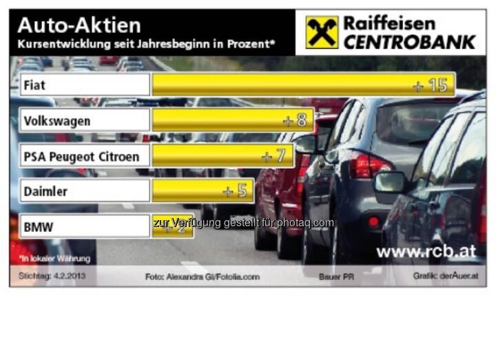 Auto-Aktien - Kursentwicklung 2013 ytd (c) derAuer Grafik Buch Web