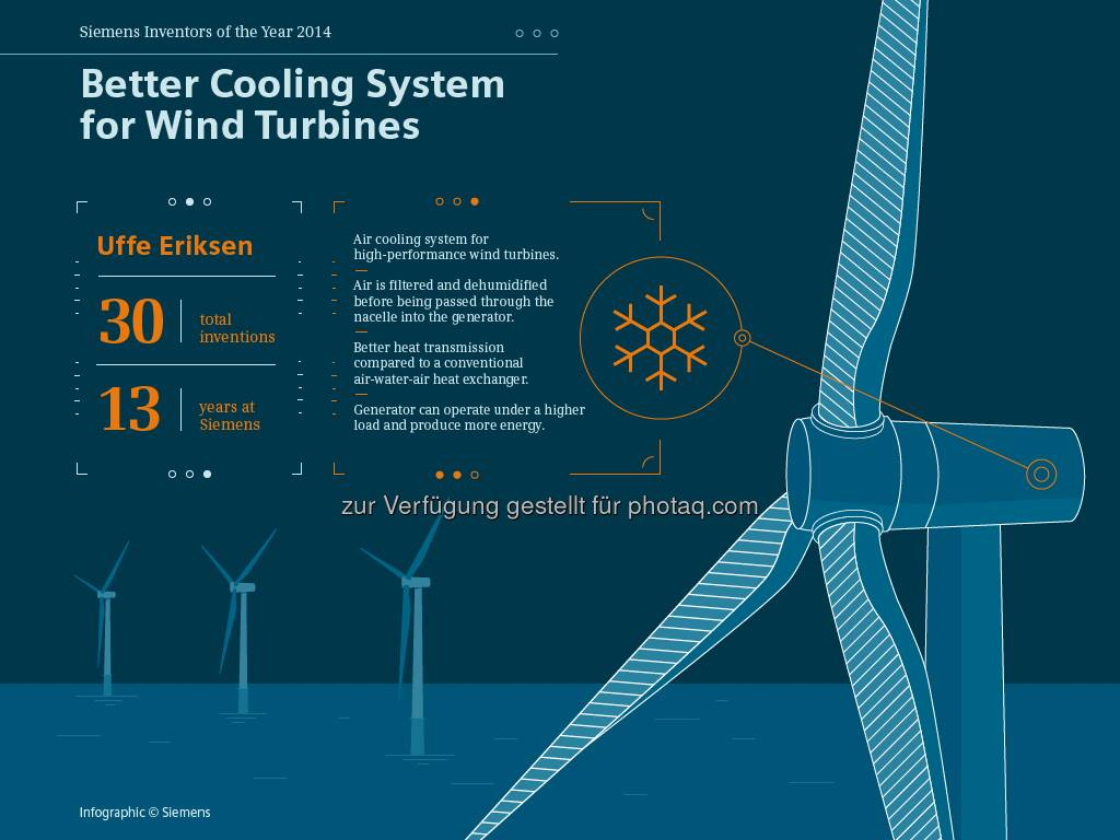 Uffe Eriksen, one of the inventors of the year 2014, invented a better cooling system for wind turbines. Great work! More: http://sie.ag/1yG9FKb  Source: http://facebook.com/Siemens, © Aussender (18.12.2014)