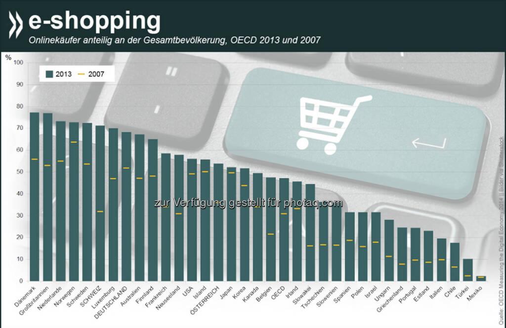Weihnachtsgeschenke per Mausklick? In (Nord)Europa inzwischen wohl ziemlich verbreitet: Mehr als 70 Prozent der erwachsenen Dänen, Briten, Niederländer, Norweger, Schweden und Schweizer haben 2013 Waren oder Dienstleistungen über das Internet bestellt. Im OECD-Schnitt kauften nur 47 Prozent online. Mehr Informationen zum Thema unter: bit.ly/1Gy97fE, © OECD (19.12.2014)