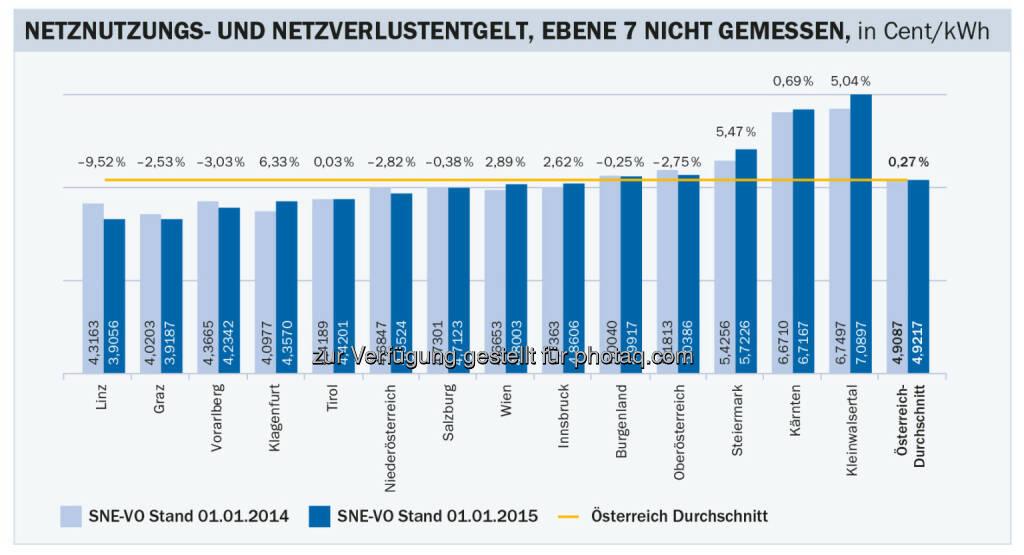 Stabile Stromnetzentgelte für Haushalte im kommenden Jahr (Grafik: Energie-Control Austria), © Aussender (22.12.2014)