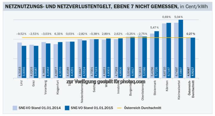 Stabile Stromnetzentgelte für Haushalte im kommenden Jahr (Grafik: Energie-Control Austria)