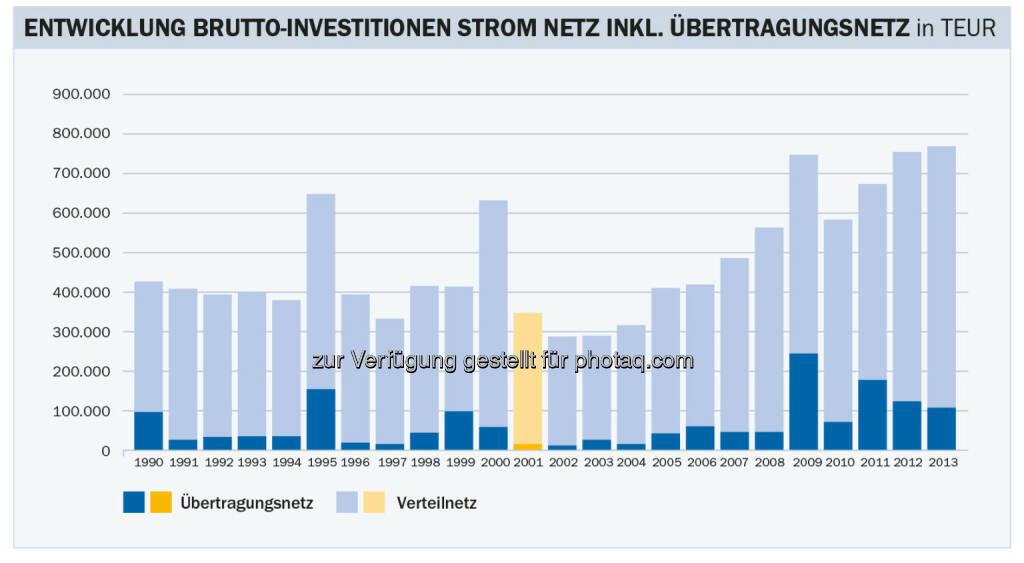 Energie-Control Austria: E-Control: Stabile Stromnetzentgelte für Haushalte im kommenden Jahr: Die Bruttoinvestitionen in die heimischen Stromnetze waren 2012 und 2013 mit rund 750 Millionen Euro pro Jahr mehr als doppelt so hoch wie in den Anfangsjahren der Regulierung zwischen 2001 und 2004, © Aussender (22.12.2014)