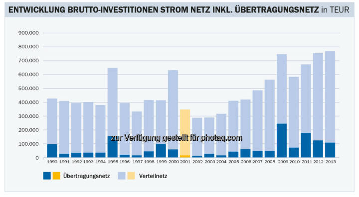 Energie-Control Austria: E-Control: Stabile Stromnetzentgelte für Haushalte im kommenden Jahr: Die Bruttoinvestitionen in die heimischen Stromnetze waren 2012 und 2013 mit rund 750 Millionen Euro pro Jahr mehr als doppelt so hoch wie in den Anfangsjahren der Regulierung zwischen 2001 und 2004