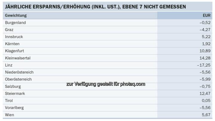 Energie-Control Austria: E-Control: Stabile Stromnetzentgelte für Haushalte im kommenden Jahr: Ein Haushalt in Linz spart sich durch die neuen Stromnetztarife im kommenden Jahr durchschnittlich 17 Euro.