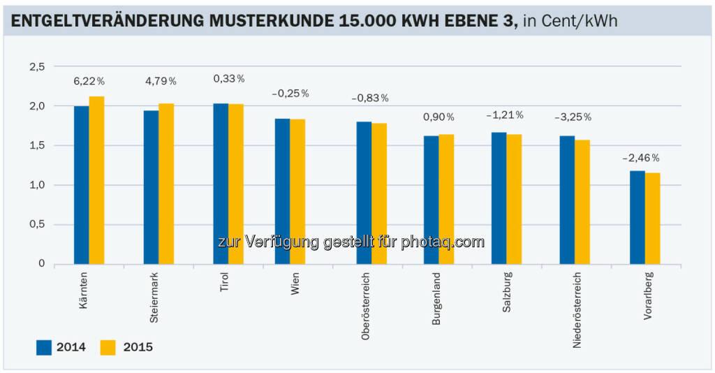 Energie-Control Austria: E-Control: Entgeltentwicklung für Gasnetze insgesamt konstant: Änderung der Gasnetzentgelte mit 1.1.2015 im Vergleich zum Vorjahr für Haushalte (Netzebene 3 nicht gemessen). Berechnet für einen Durchschnittshaushalt mit einem Jahresgasverbrauch von 15.000 Kilowattstunden., © Aussender (22.12.2014)