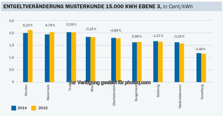 Energie-Control Austria: E-Control: Entgeltentwicklung für Gasnetze insgesamt konstant: Änderung der Gasnetzentgelte mit 1.1.2015 im Vergleich zum Vorjahr für Haushalte (Netzebene 3 nicht gemessen). Berechnet für einen Durchschnittshaushalt mit einem Jahresgasverbrauch von 15.000 Kilowattstunden.