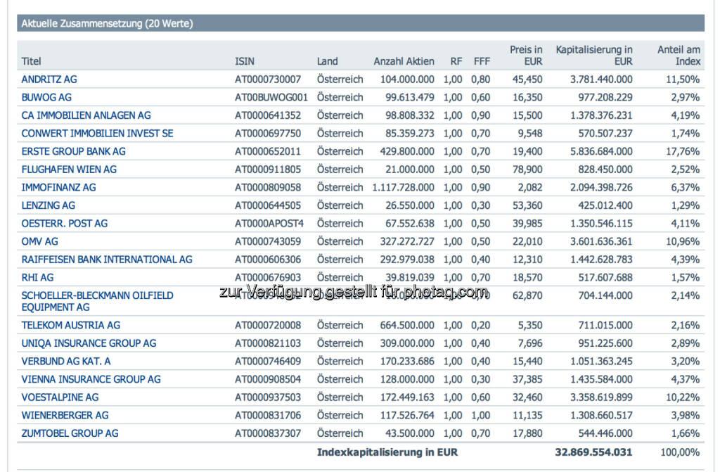 ATX per 22.12. und erstmals mit neuen Free Float Faktoren, http://www.indices.cc, © Aussender (23.12.2014)