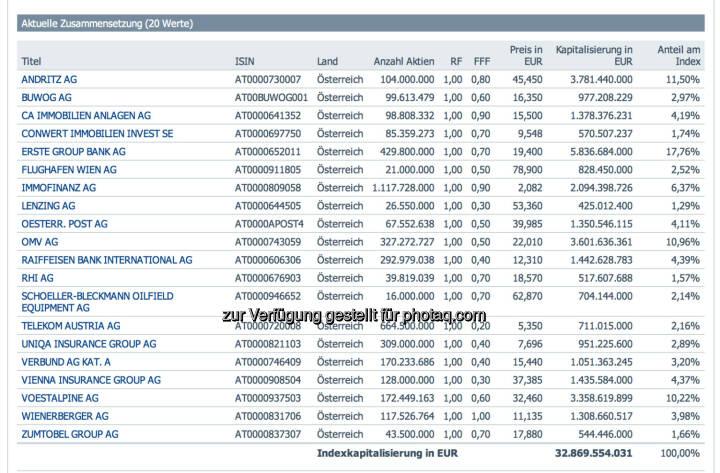 ATX per 22.12. und erstmals mit neuen Free Float Faktoren, http://www.indices.cc