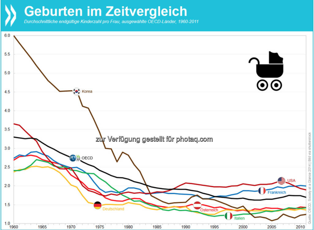 Ihr Kinderlein kommet? Seit 1960 ist die Zahl der Geburten pro Frau im OECD-Schnitt von 3,3 auf 1,7 gesunken. In den frühen 2000er Jahren nahm die Geburtenziffer in einigen Ländern wieder zu – ein Trend, der mit der Krise vorläufig zum erliegen kam. Mehr Informationen unter: http://bit.ly/1ACUoym, © OECD (24.12.2014)