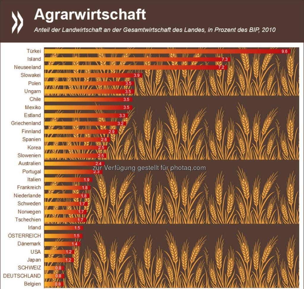 Festtagsessen aus der Region? Der Anteil der Landwirtschaft an der Gesamtwirtschaft ist in Deutschland und der Schweiz so gering wie kaum irgendwo sonst in der OECD. Weniger als ein Prozent des Bruttoinlandsproduktes entfallen auf den Agrarbereich (OECD-Schnitt: 2,6%). Mehr Infos zum Thema: http://bit.ly/13UnkWr (S. 27 f.), © OECD (24.12.2014)