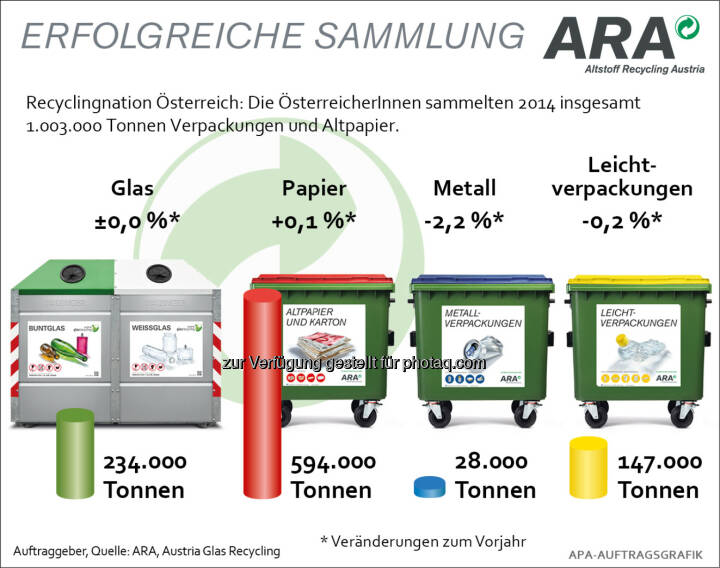 ARA Altstoff Recycling Austria AG: Über 1 Million Tonnen Verpackungen gesammelt